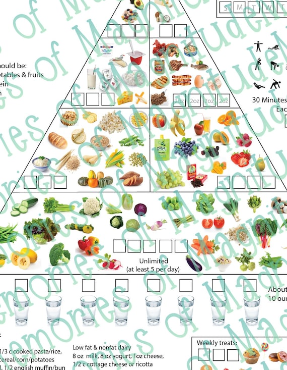 How to lose weight food chart