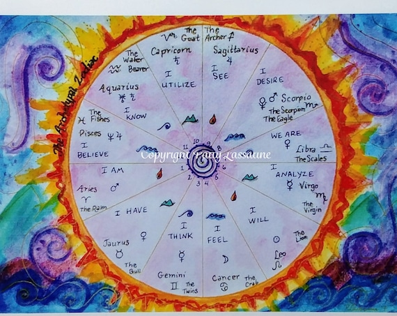 The Archetypal Zodiac Postcard