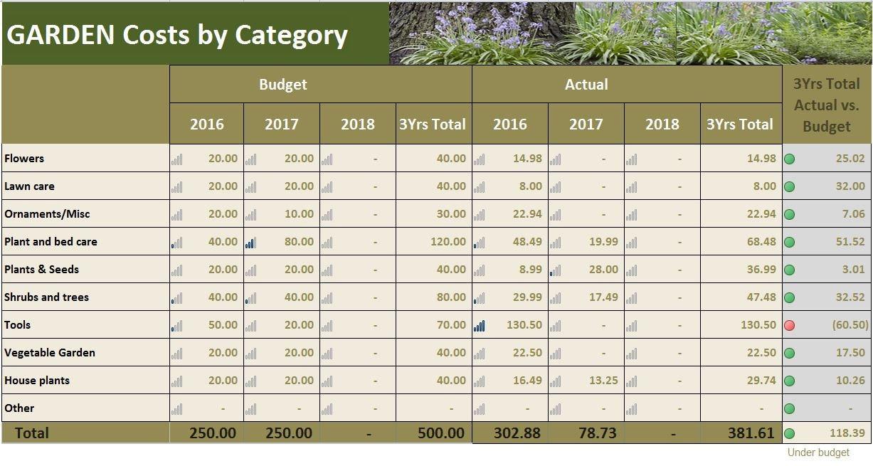 Garten kostet Planer Excel Vorlage Garten Budget Tracker | Etsy