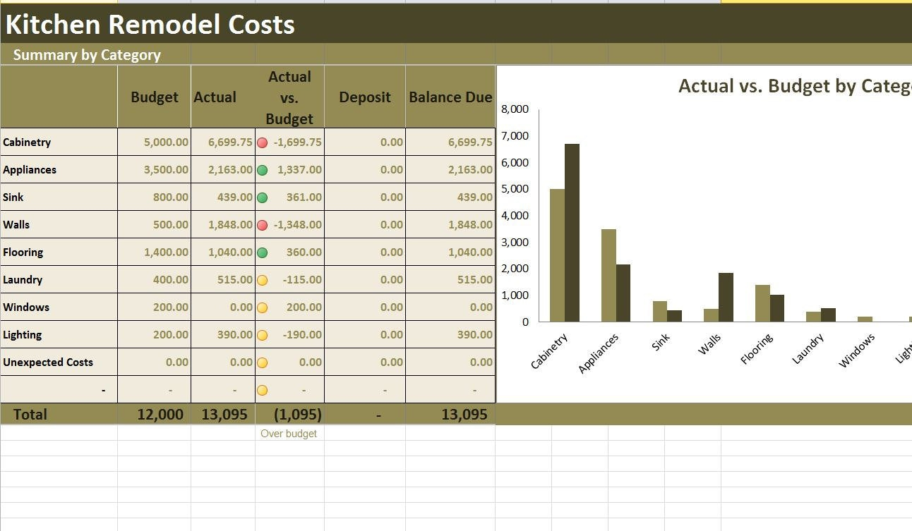 kitchen remodel costs calculator excel template | etsy