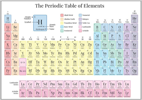 Printable Periodic Table Of Elements Instant Download Pdf Jpg For Classroom Poster Files High Resolution 2020 Updated With 118 Elements