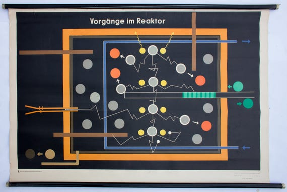 Processes in the reactor, wall chart, published by Volk und Wissen, Berlin, 1954
