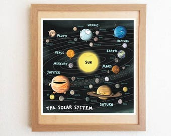 Solar System Poster with all the planets from Mercury to Pluto and all their moons