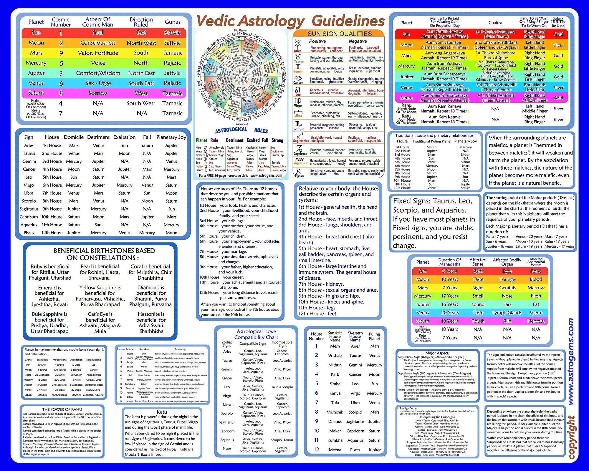 Vedic Astrology Chart, Overview and Explanations. Print on professional  quality photographic paper