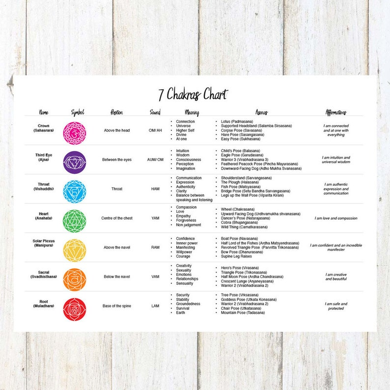 picture relating to Printable Chakra Chart titled Printable Chakra Chart *Quick Obtain*