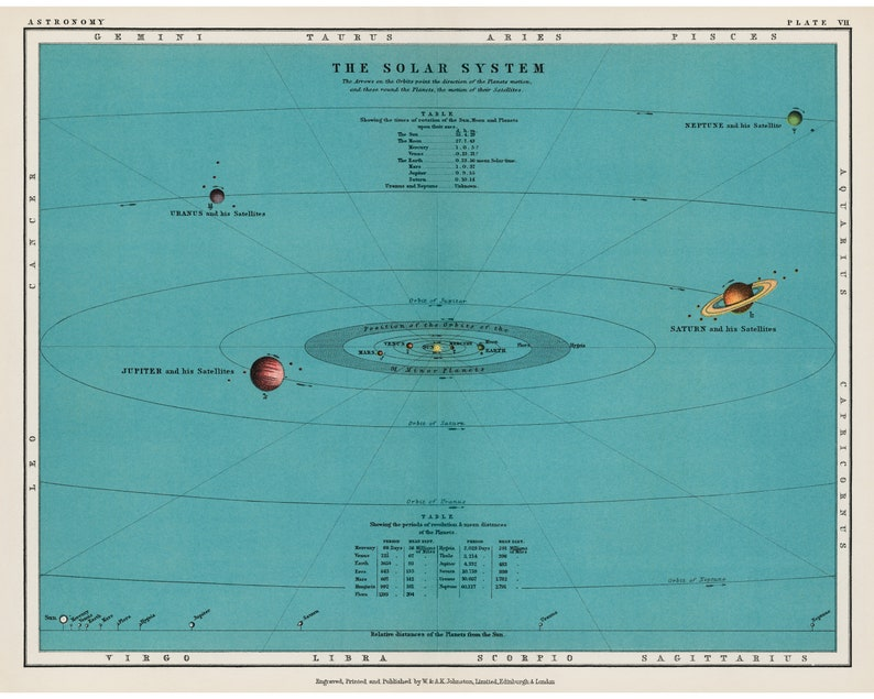Solar system chart print Astronomy infographic Modern Vintage decor Position /& distance of planets Antique sun and planet wall art