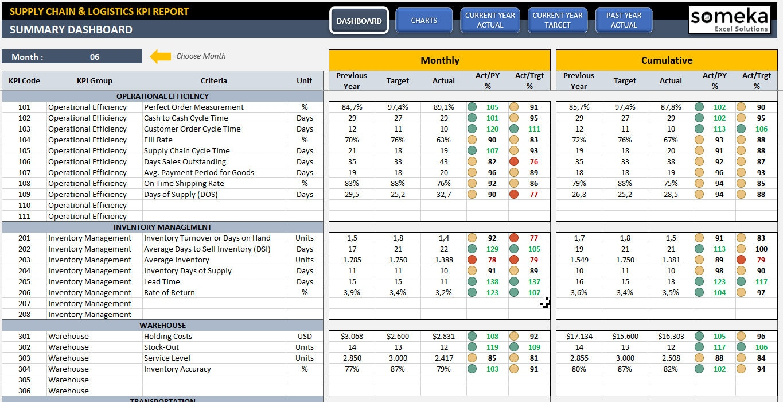 Suministro de cadena y logística KPI Dashboard Plantilla de | Etsy