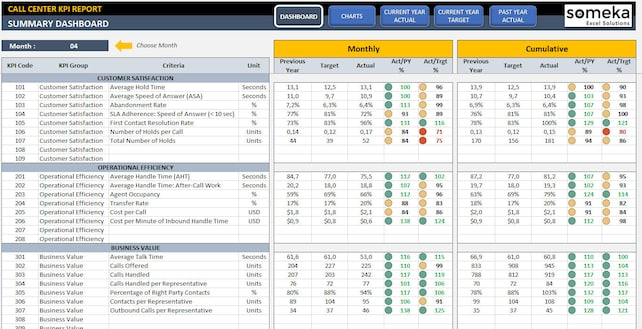 Call Center KPI Dashboard Ready-To-Use Excel Template | Etsy