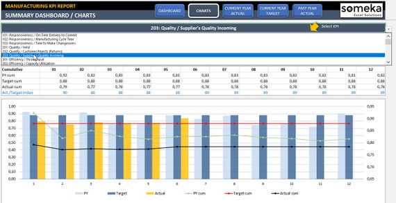 manufacturing kpi dashboard ready to use excel template etsy