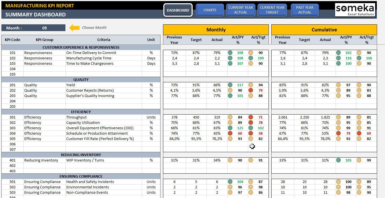 Fabricación de KPI Dashboard Plantilla de Excel listo para | Etsy