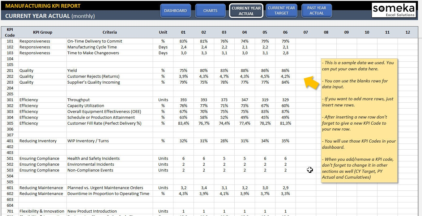 Manufacturing KPI Dashboard Ready-To-Use Excel Template   Etsy