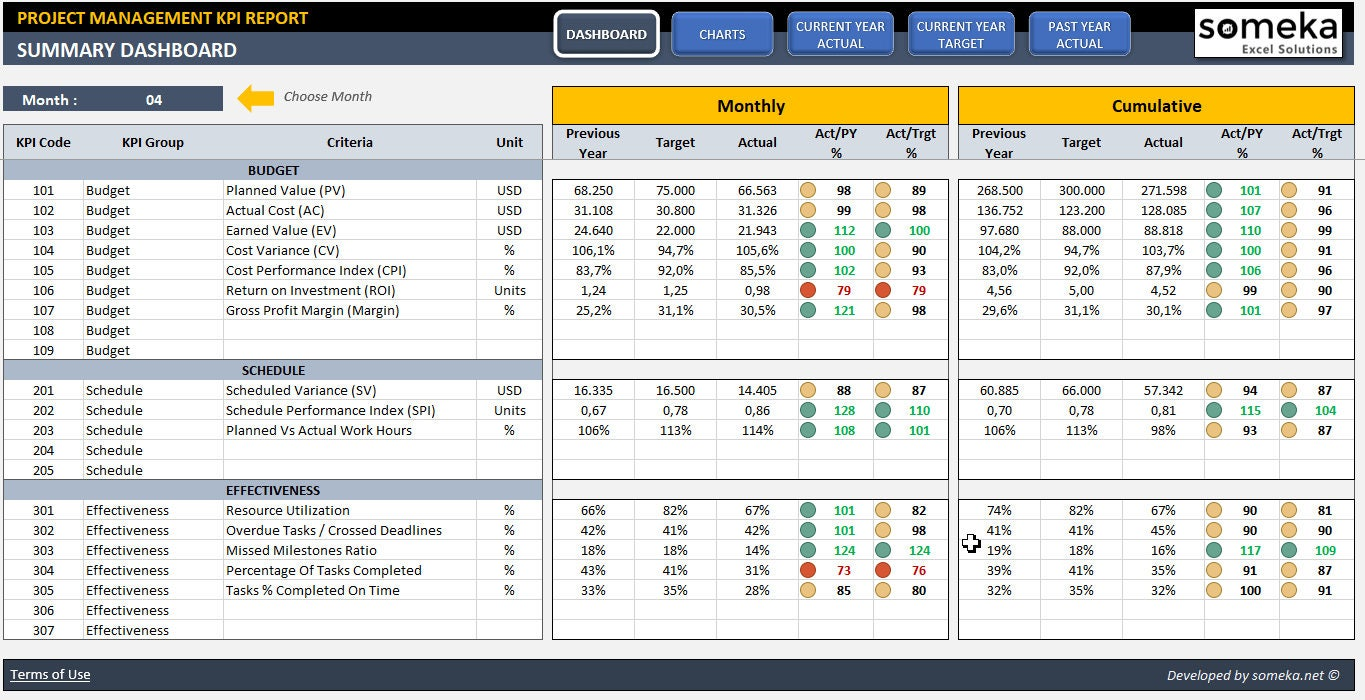 Project Management KPI Dashboard Ready-To-Use Excel Template