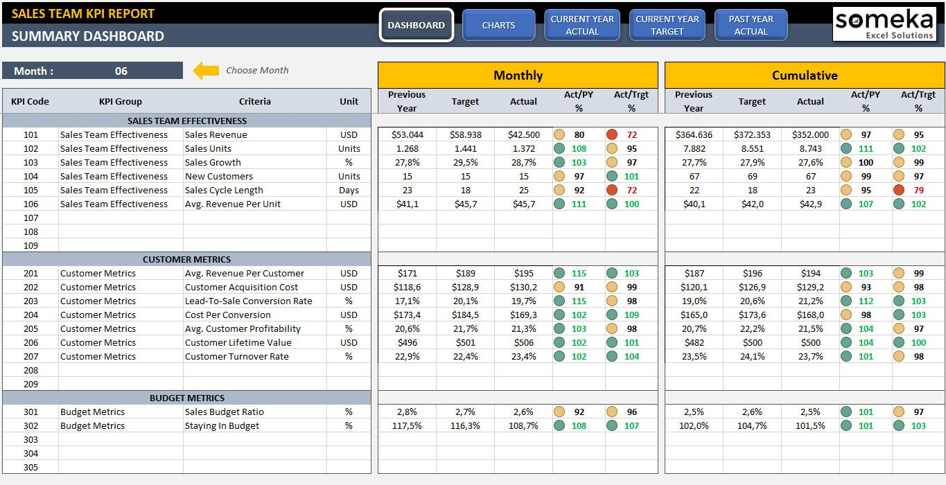 Sales Kpi Dashboard Template Ready To Use Excel Template