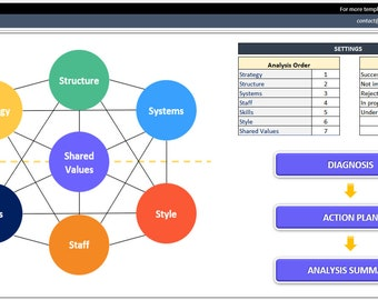 McKinsey 7S Template - Excel Template - McKinsey 7S Model - Business Analysis Tools - McKinsey 7S - Business Organization