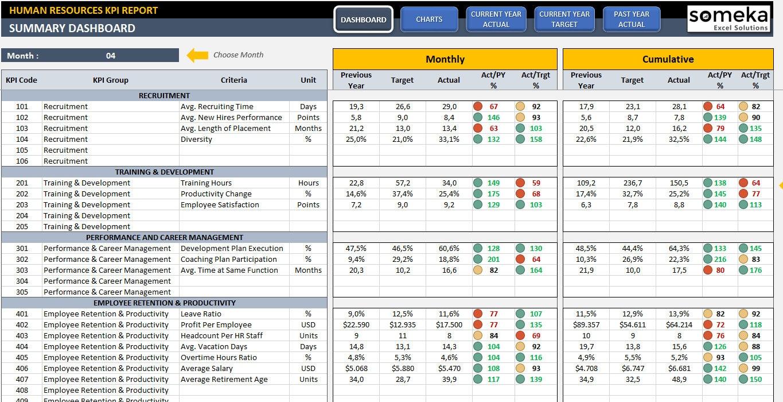 HR KPI Dashboard plantilla lista para usar gestión de KPI | Etsy