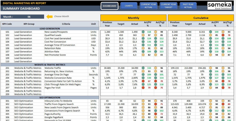 Tablero de indicadores de Marketing digital Plantilla de | Etsy