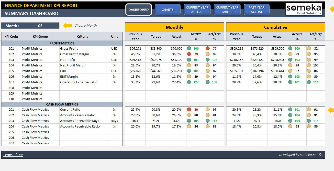 Finance KPI Dashboard Template Ready-To-Use Excel   Etsy