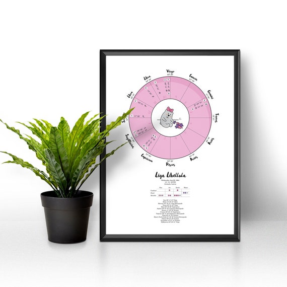 Natal Chart Astrology Gift Planets And Houses Personalized Etsy