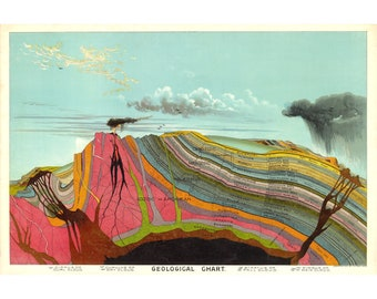 Vintage Geology art print, Levi Walter Yaggy geological chart 1893, Geologist wall art, Geoscience cross section, Earth science diagram
