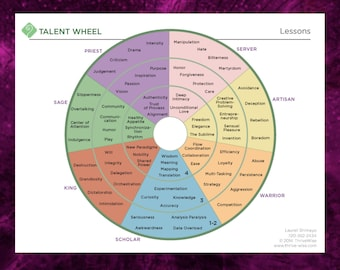 Talent Lessons Condensed, 7 Talents of ThriveTypes Intuitive Eye Readings, Each Has 4 Growth Lessons, 1-Page PDF, Simplified