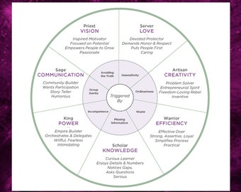 7 Talents of ThriveTypes Intuitive Eye Readings - Wheels of Authenticity, 2 pages