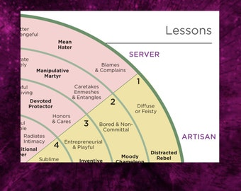 All Talent Lessons, 7 Talents of ThriveTypes Intuitive Eye Readings, Each Has 4 Growth Lessons, 1-Page PDF, Complete