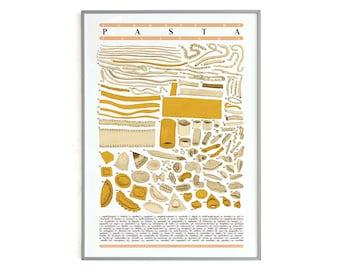 Poster - Italian Pasta Formats