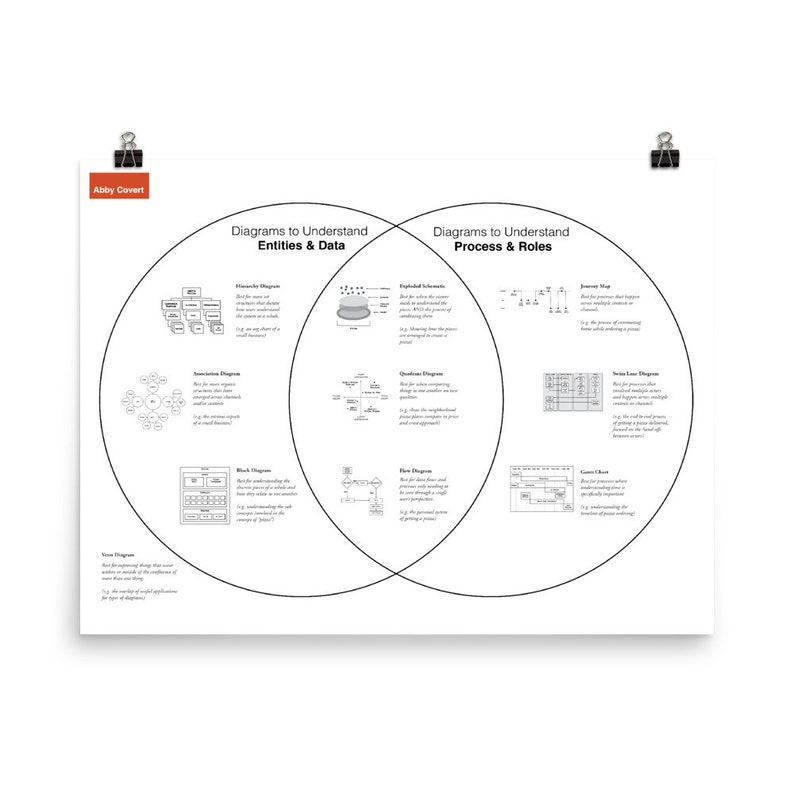 DIGITAL DOWNLOAD 10 Common Diagram Types by Abby Covert image 0