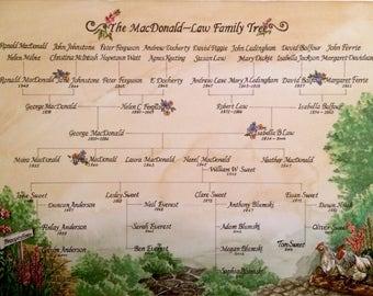 Custom Family Tree, family tree, Hand writing family tree,Parents Wedding gift,Anniversary gift idea,watercolour,
