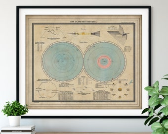 1888 German Planetary System Map, Vintage Map Art, Antique Map Print, Old Atlas, Solar System Poster, Moon Phases, Astronomy Gift, Saturn