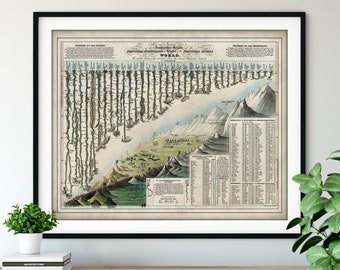 1823 Comparative Chart of World Mountains & Rivers Print - Vintage Map Art, Antique Map Print, Old Map Poster, Academic Informational School