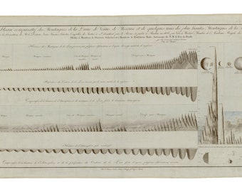 Mountains of the Moon Comparison Chart; 1806 by Christian von Mechel