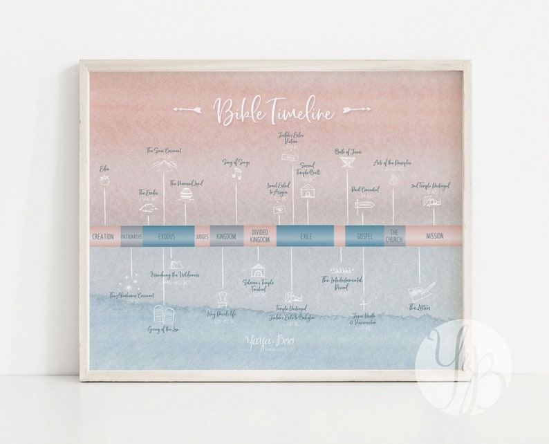 Bible Timeline - print