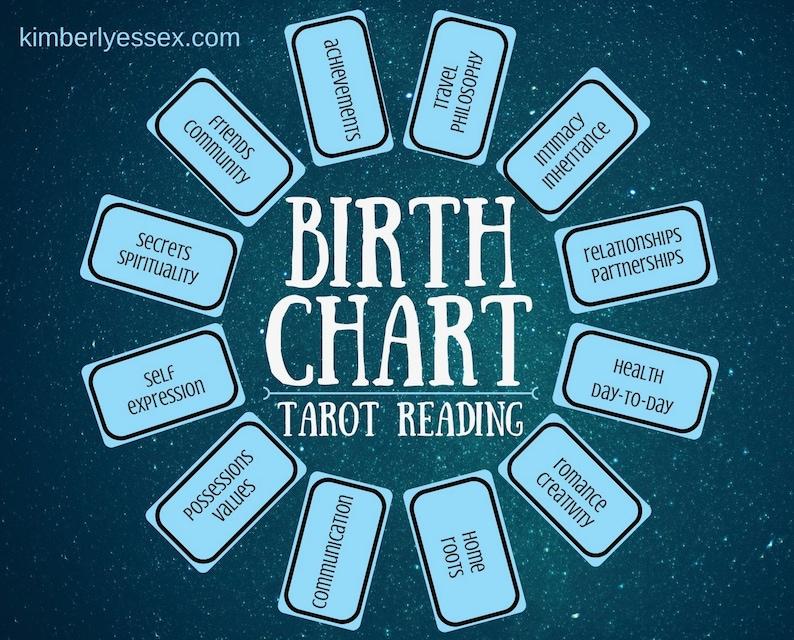 Birth Chart 12-card Tarot Reading digital file: PDF JPG  image 0