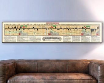 Vintage chart of financial market history, economist gifts, finance chart, finance wall art, finance print, economic history, economy poster