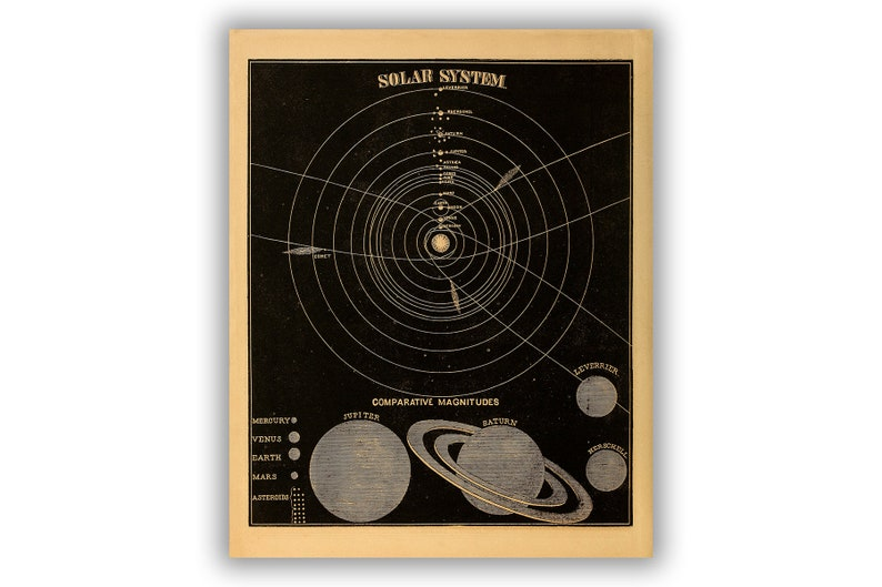 Solar System Diagram Poster, Old Astronomy Chart Circa 1800s, Vintage Style  Print, SIA2