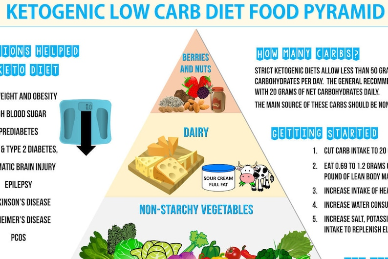 picture about Keto Food Pyramid Printable named Ketogenic Reduced Carb Diet plan Foodstuff Pyramid - Keto Diet program and Nutrients Infographic