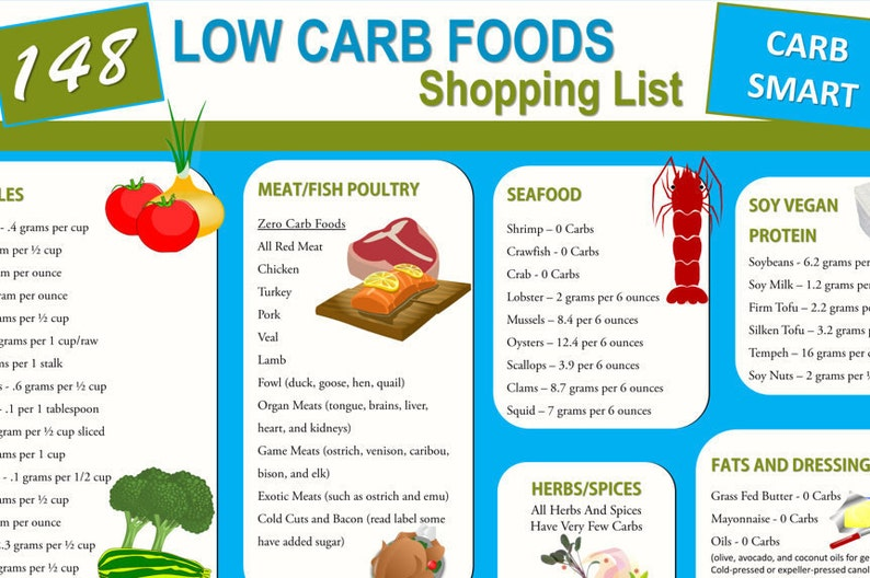 graphic regarding Printable Low Carb Food List named 148 Lower Carb Food Buying Checklist - Diet program and Nutrients Book Cheat Sheet and Reward Infographic