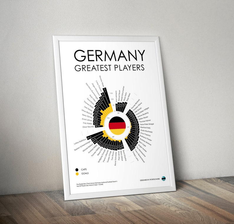 Germany Football Club Greatest Players Statistical Infographic Wall Print
