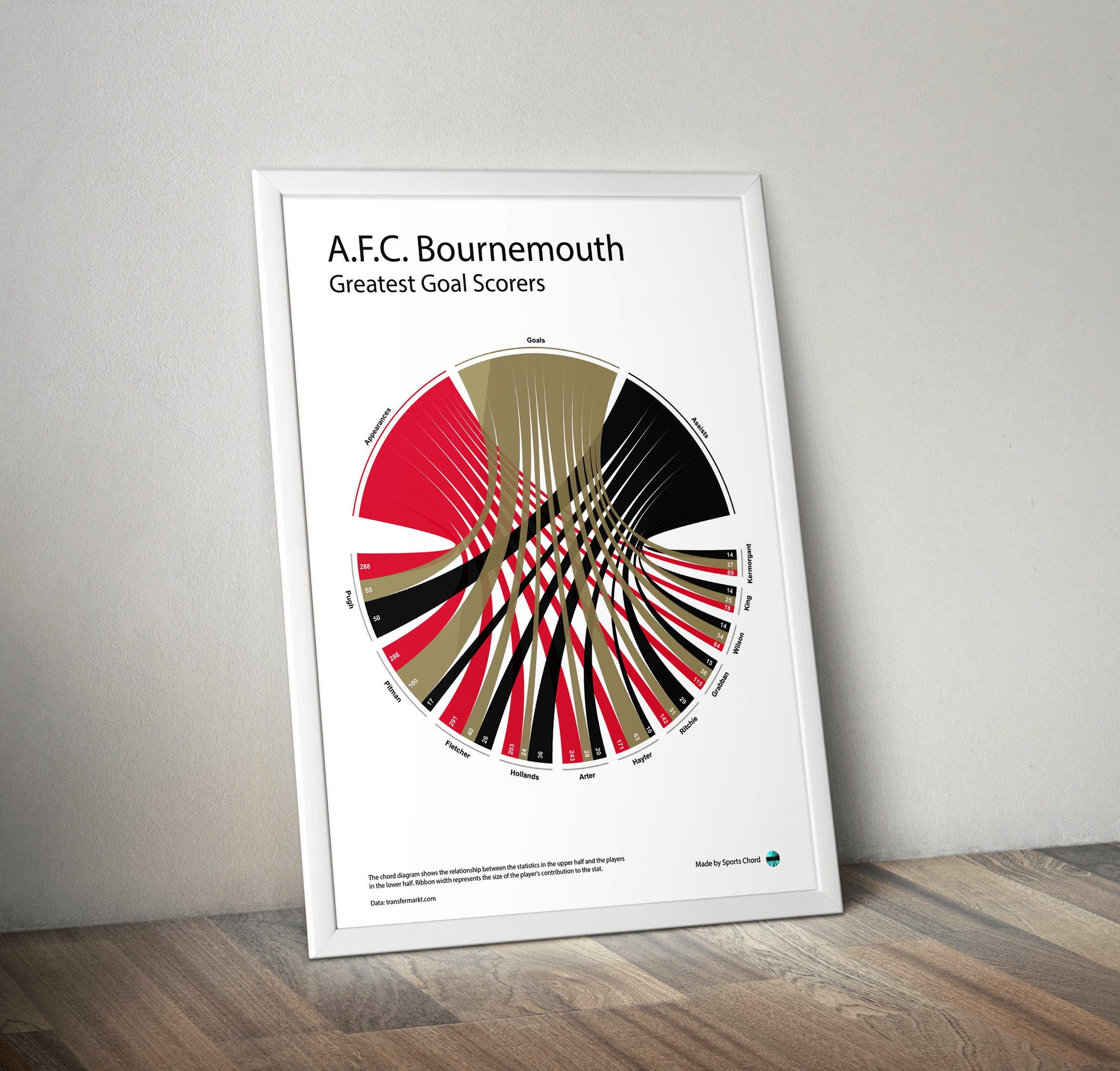 AFC Bournemouth Greatest Goalscorers Chord Diagram Statistical Infographic  Wall Print