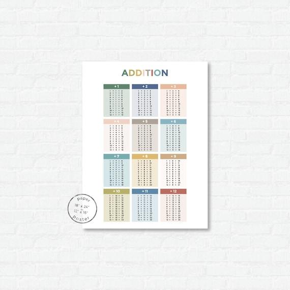 Addition Facts Paper Poster Print | Classroom Decor or Homeschool Math  Chart | Kindergarten Wall Art | Number Chart