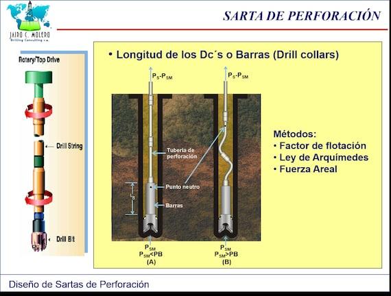 Manual Diseño de Sartas de Perforación | Etsy