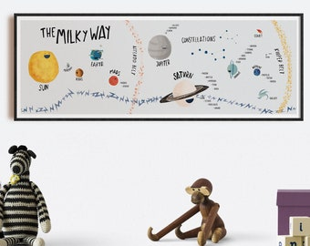 Milky way planets and satellites in a poster for kids room. Learning Planets Solar System for toddlers.