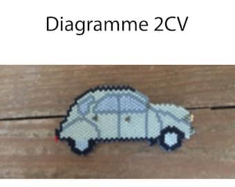 Diagramme de 2CV