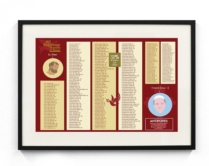 """List of Popes - """"The Supreme Pontiffs of Rome"""" Poster"""