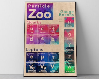 Particle Zoo Physics Concept Poster