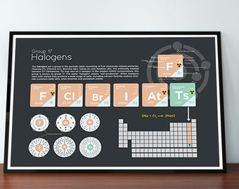 Halogens Element Group Poster Wall Decor