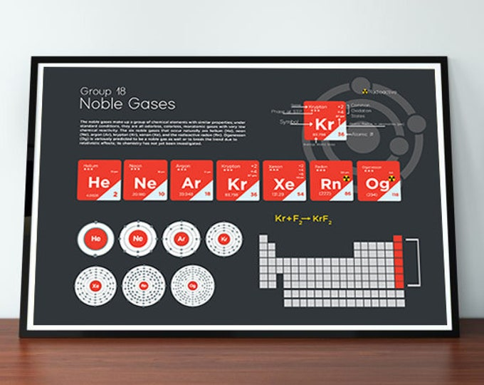 Noble Gases Element Group Poster Wall Decor