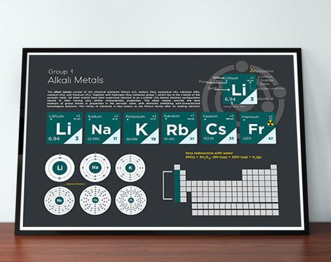 Alkali Metals Element Group Poster Wall Decor