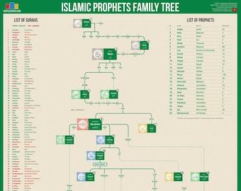 Islamic Prophets Family Tree Poster